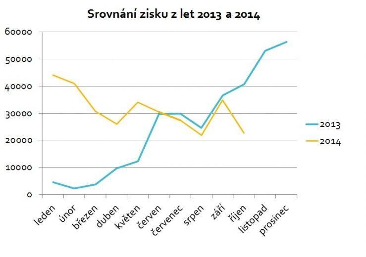 Pasivní příjem v letech 2013 a 2014