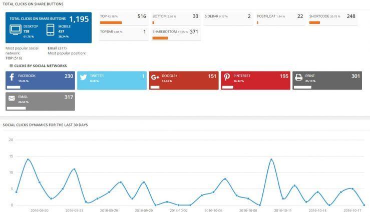 Počet sdílení na sociálních sítích