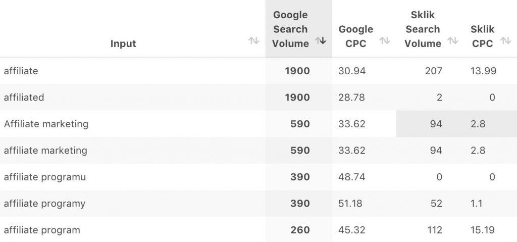 Počty hledání klíčového slova affiliate