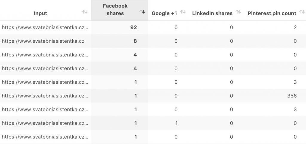 Počty sdílení na sociálních sítích