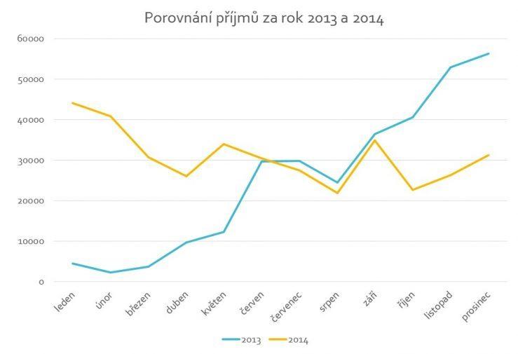 Porovnání příjmů z online podnikání za rok 2013 a 2014