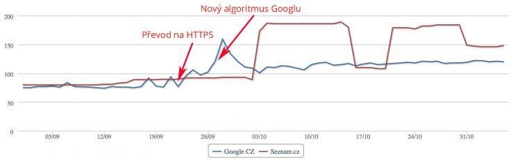 Průběh indexace webu Googlem