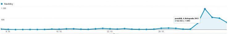 Růst návštěvnosti AdSense