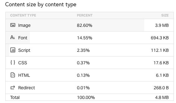 Velikosti různých typů souborů