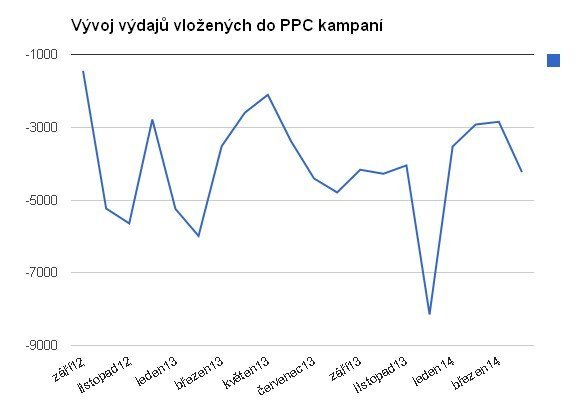 Výdaje vložené do PPC kampaní