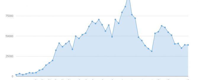 Vývoj návštěvnosti listopad 2015
