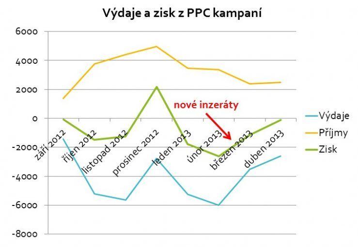 Vývoj výdajů a zisku z PPC kampaní