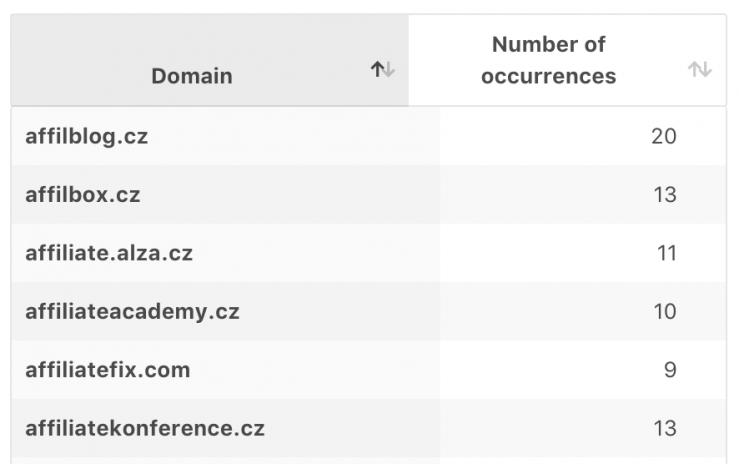 Weby zaměřené na affiliate